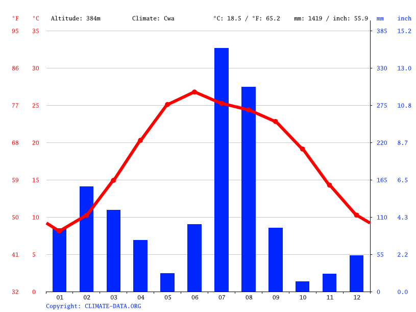 Climate graph // Weather by Month, Talwara