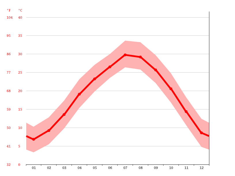 Temperature graph, Hengyang
