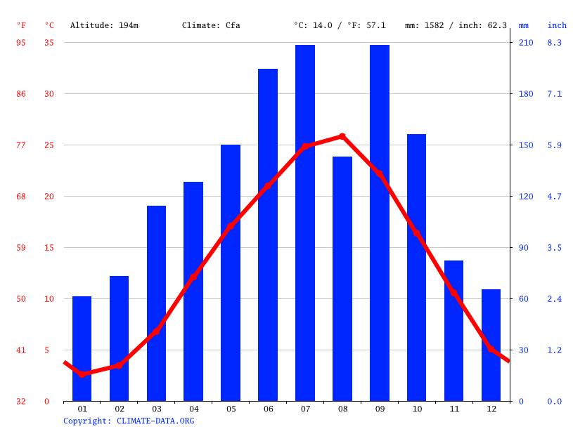 Climate graph // Weather by Month, Inagawa