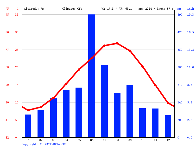 Climate graph // Weather by Month, Kagoshima