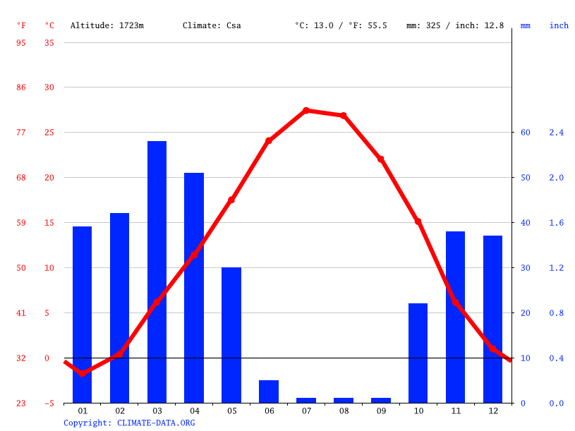 Climate graph // Weather by Month, Bahar