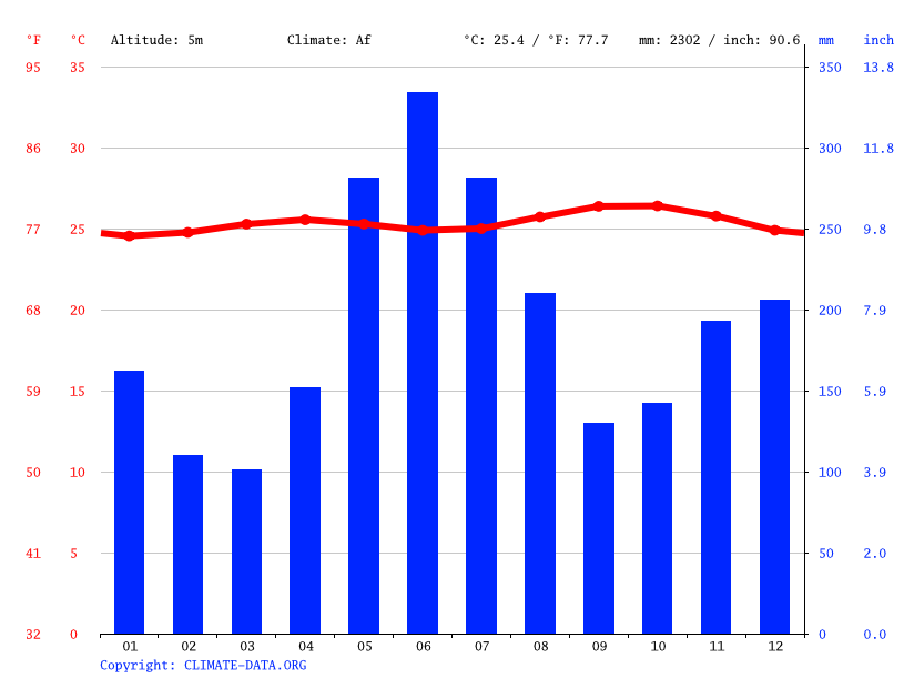Climate graph // Weather by Month, Bartica