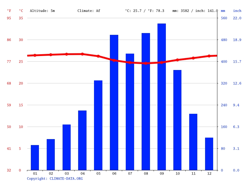 Climate graph // Weather by Month, Monrovia