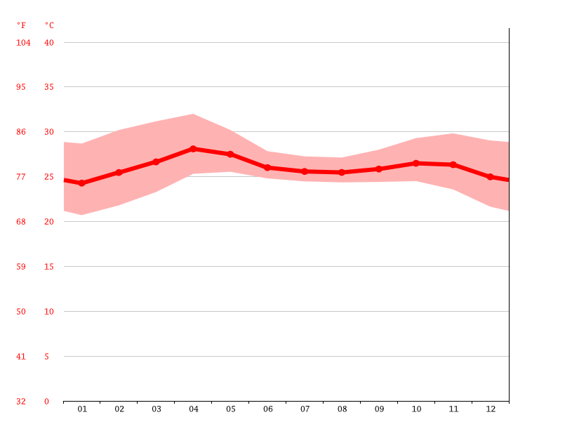 Temperature graph, Gwa