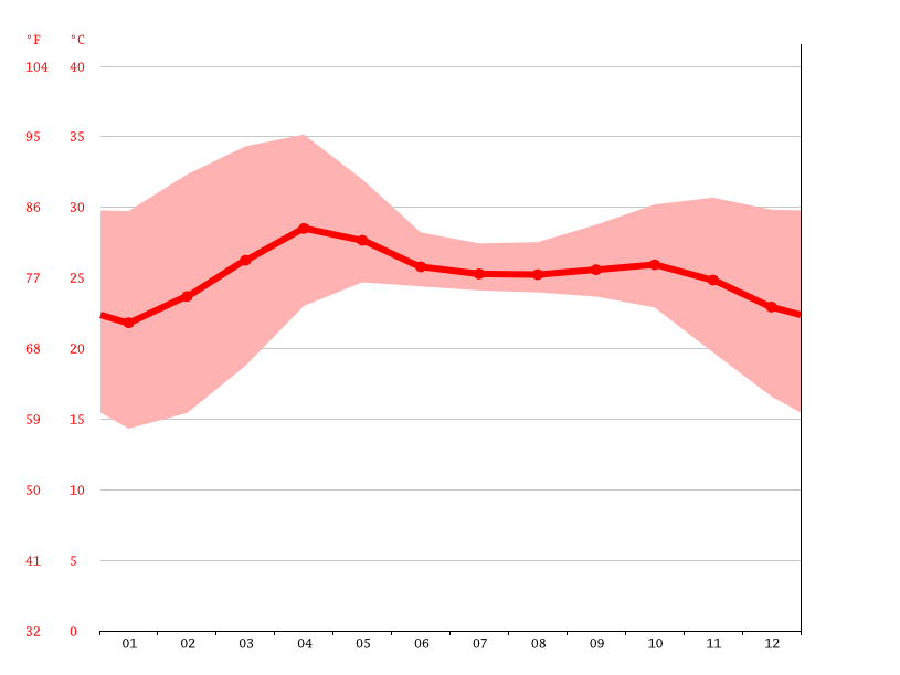 Temperature graph, Taunggok
