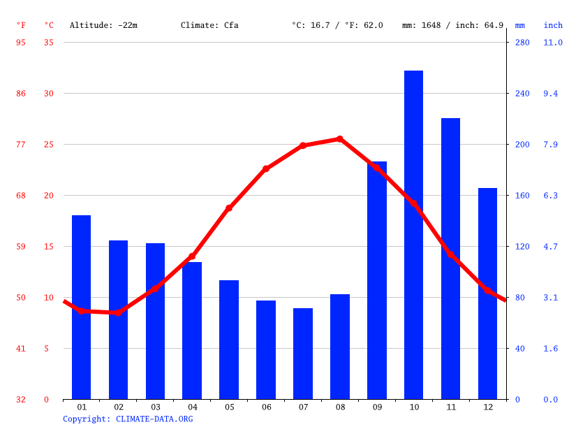 Climate graph // Weather by Month, kelachai