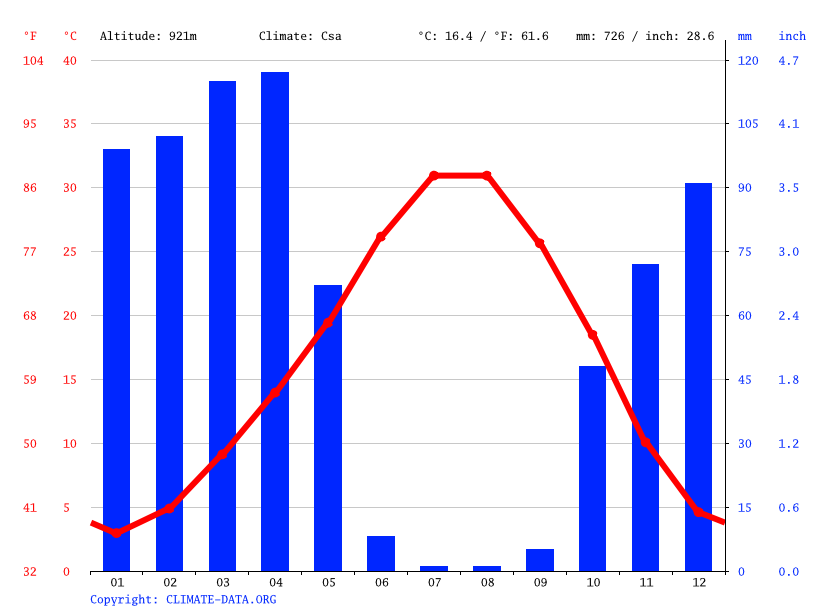 Climate graph // Weather by Month, Temelli