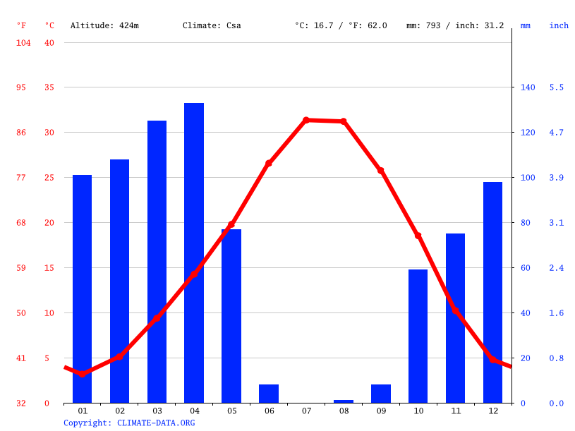 Climate graph // Weather by Month, Çelik