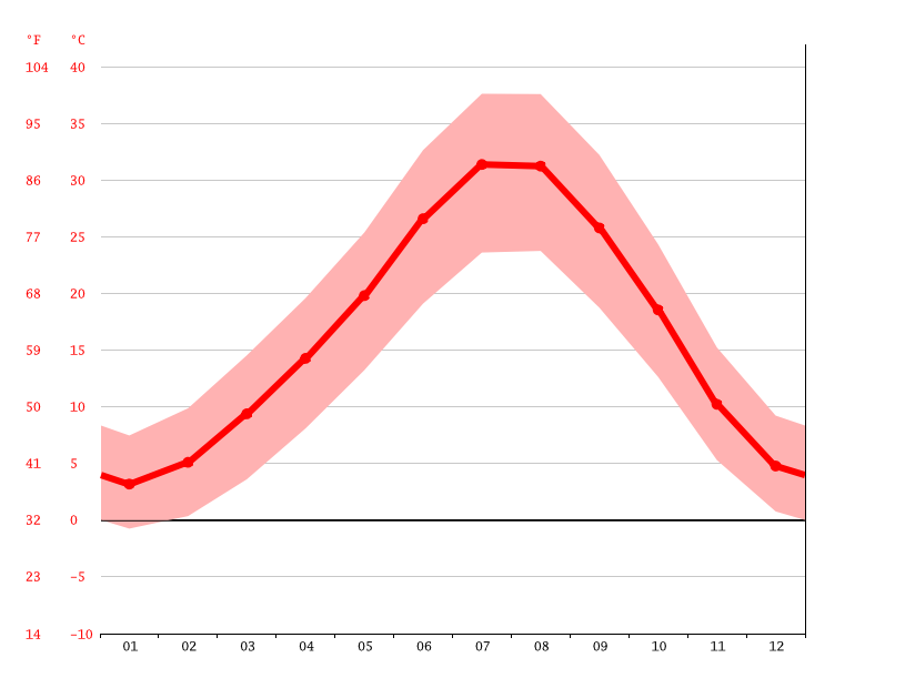 average temperature, Çelik