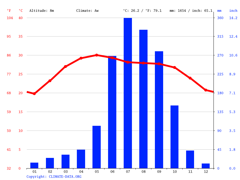 Climate graph // Weather by Month, Haldia