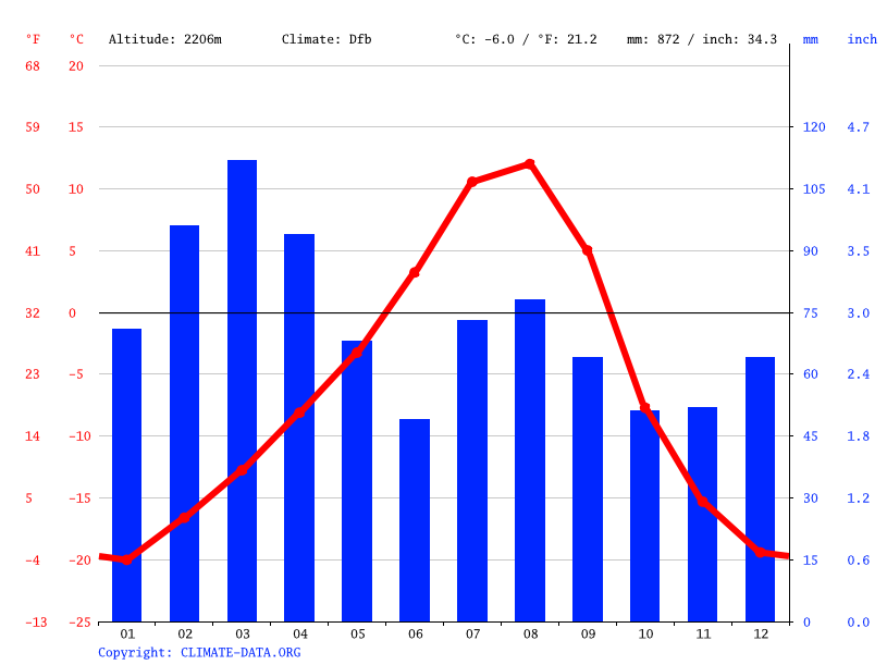 Climate graph // Weather by Month, Aliabad