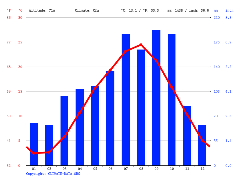 Climate graph // Weather by Month, Futaba