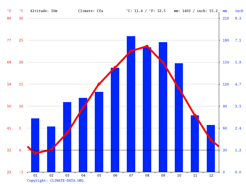 Climate graph // Weather by Month, Date