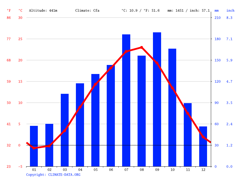 Climate graph // Weather by Month, Furudono