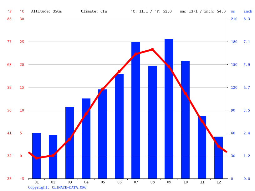Climate graph // Weather by Month, Ishikawa