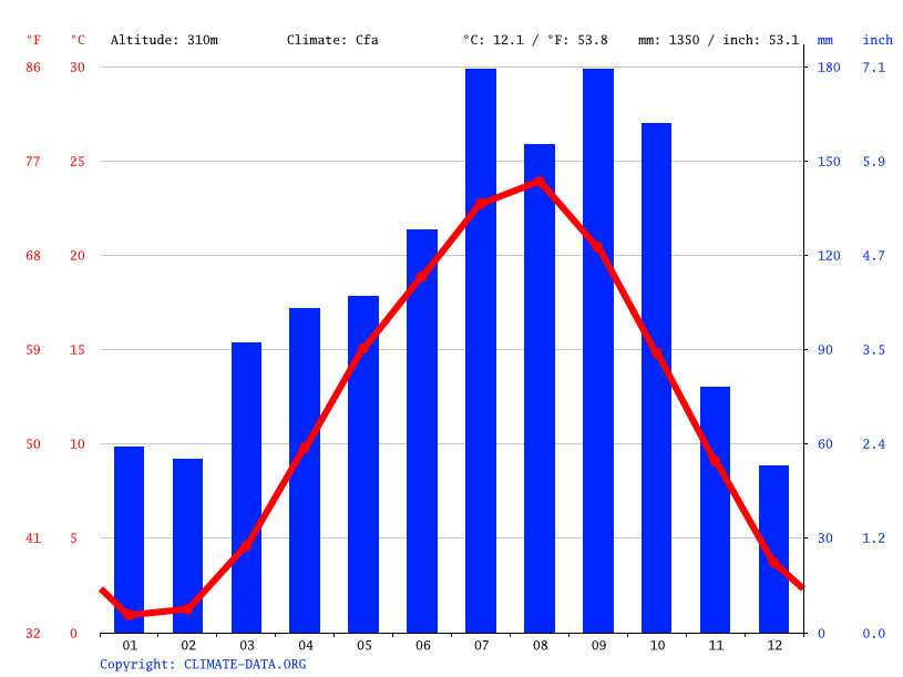 Climate graph // Weather by Month, Namie