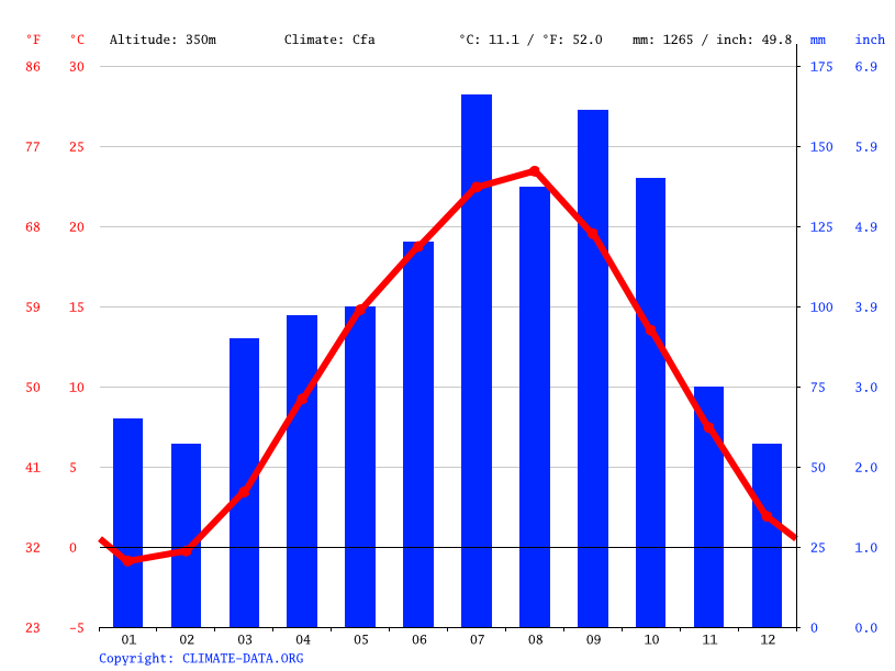 Climate graph // Weather by Month, Miharu