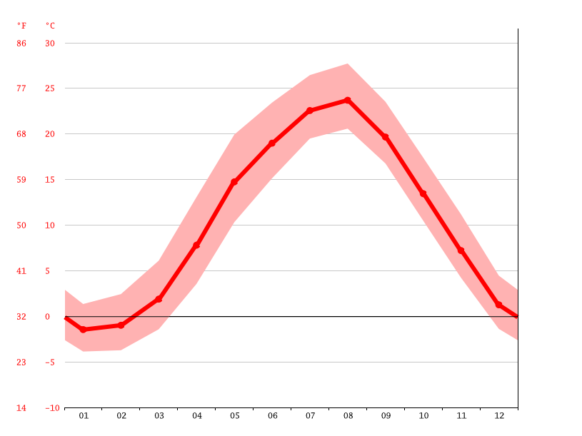 ������������������������������ climatedataorg