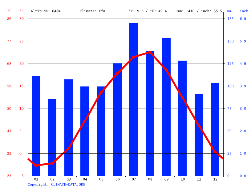 Climate graph // Weather by Month, Bandai