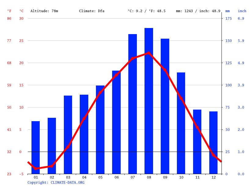 気候:南部町-気候グラフ、気温グラフ、雨温図 - Climate-Data.org