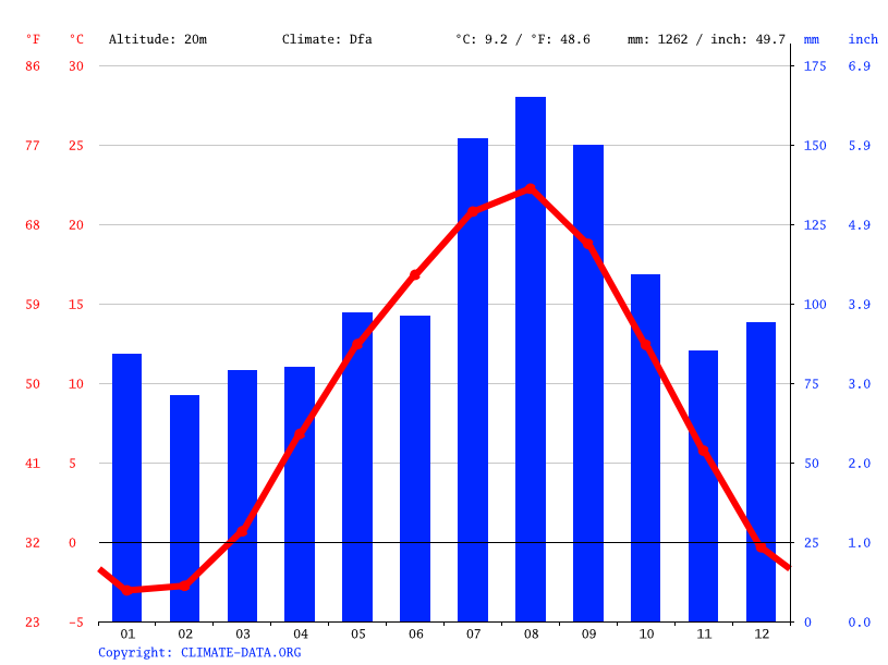 Climate graph // Weather by Month, Hiranai