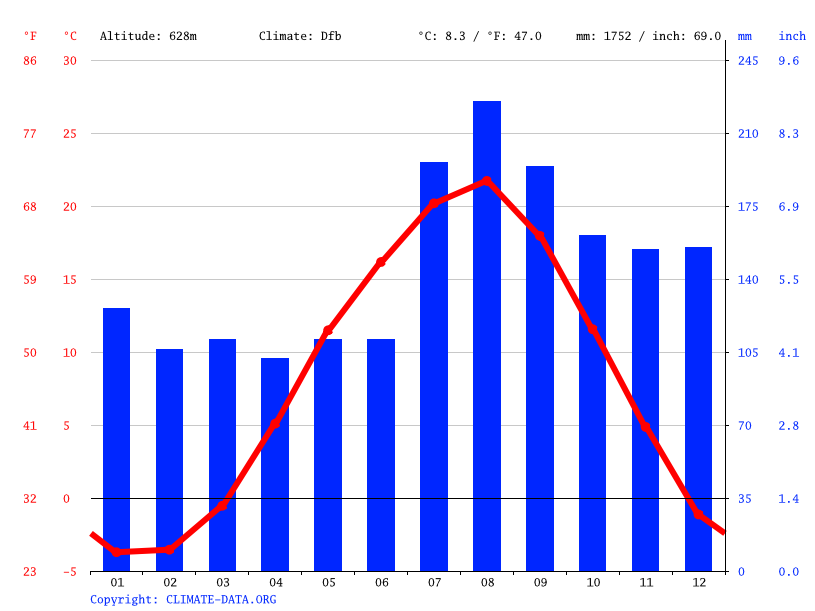 Climate graph // Weather by Month, Fukaura