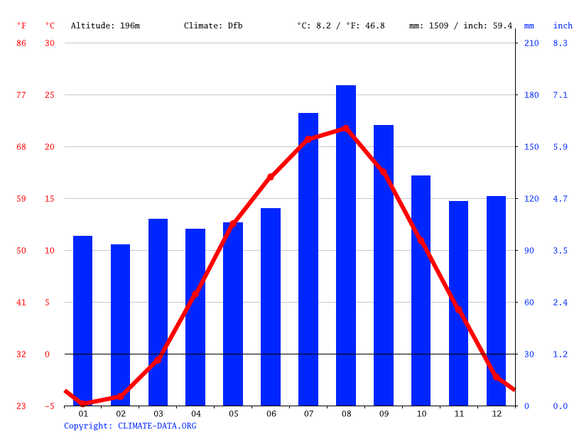 Climate graph // Weather by Month, Owani