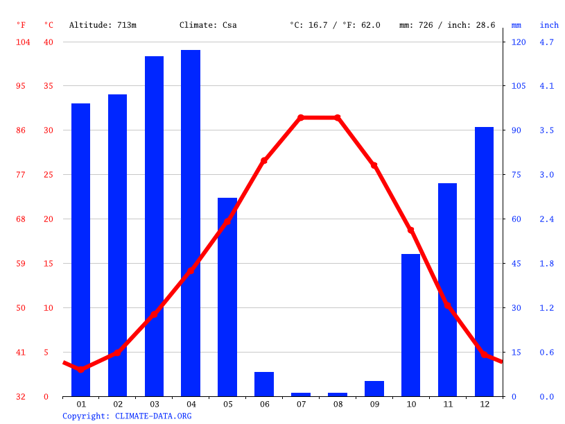 Climate graph // Weather by Month, Yoncalı