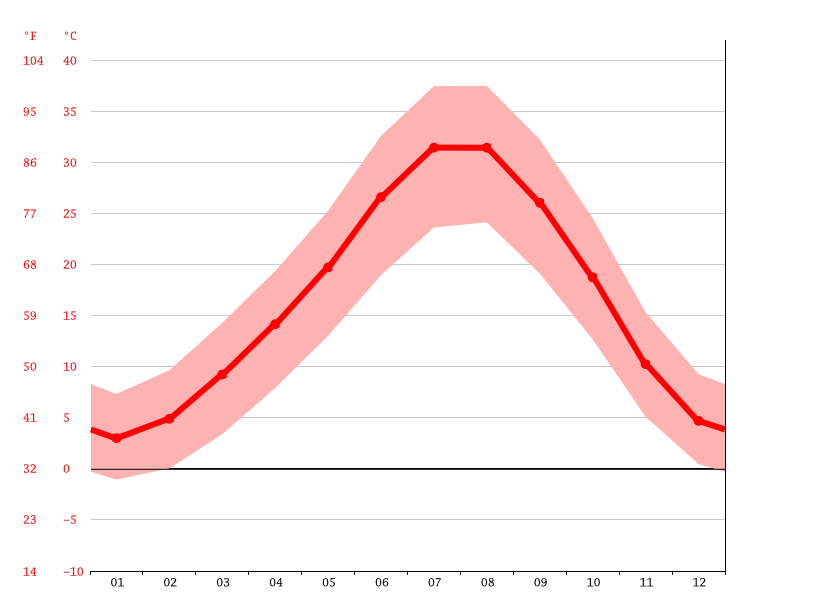 average temperature, Yoncalı
