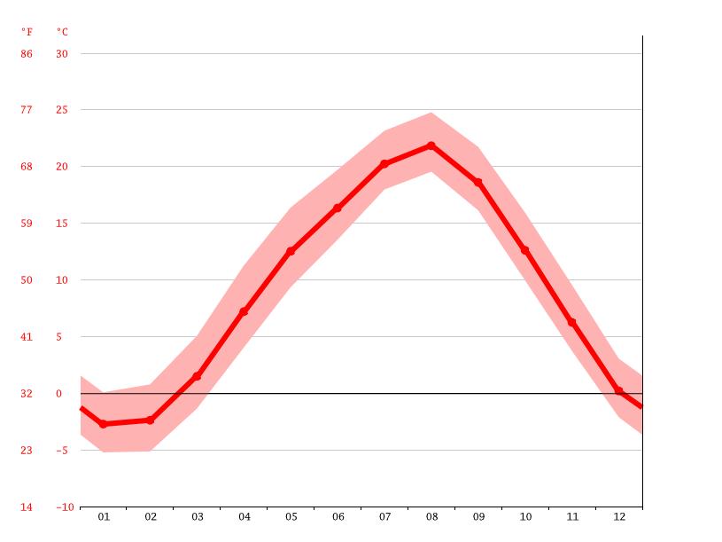 気候:階上町-気候グラフ、気温グラフ、雨温図 - Climate-Data.org