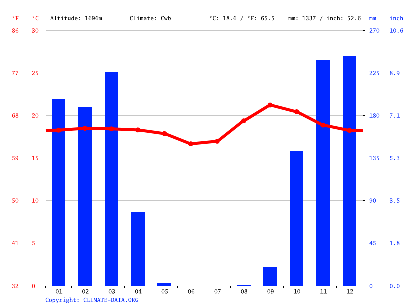 Climate graph // Weather by Month, Somalia