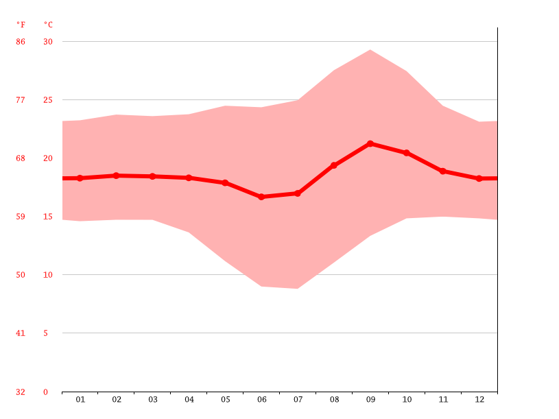 Temperature graph, Somalia