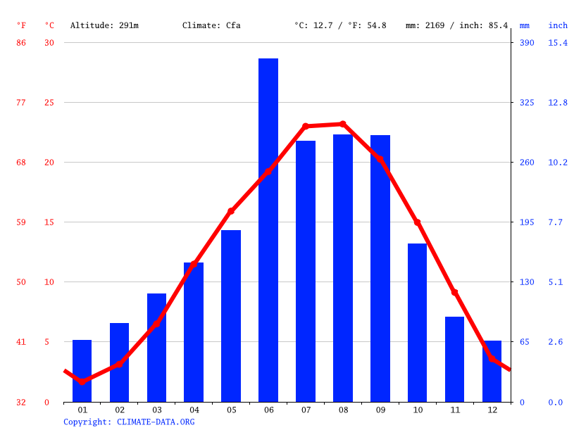 Climate graph // Weather by Month, Hinokage