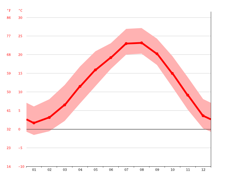 average temperature, Hinokage