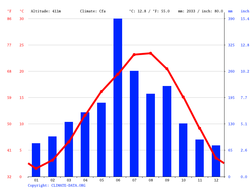 Climate graph // Weather by Month, Takachiho