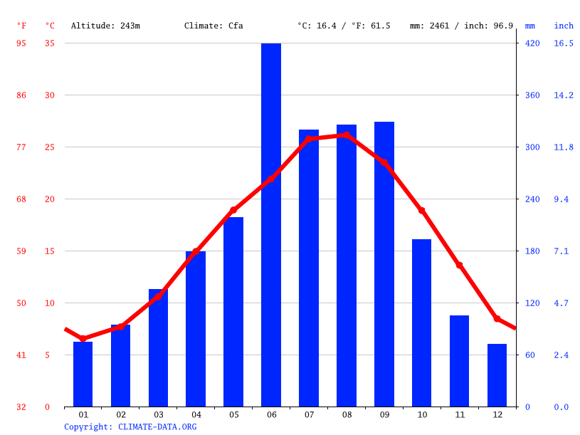 Climate graph // Weather by Month, Kadogawa