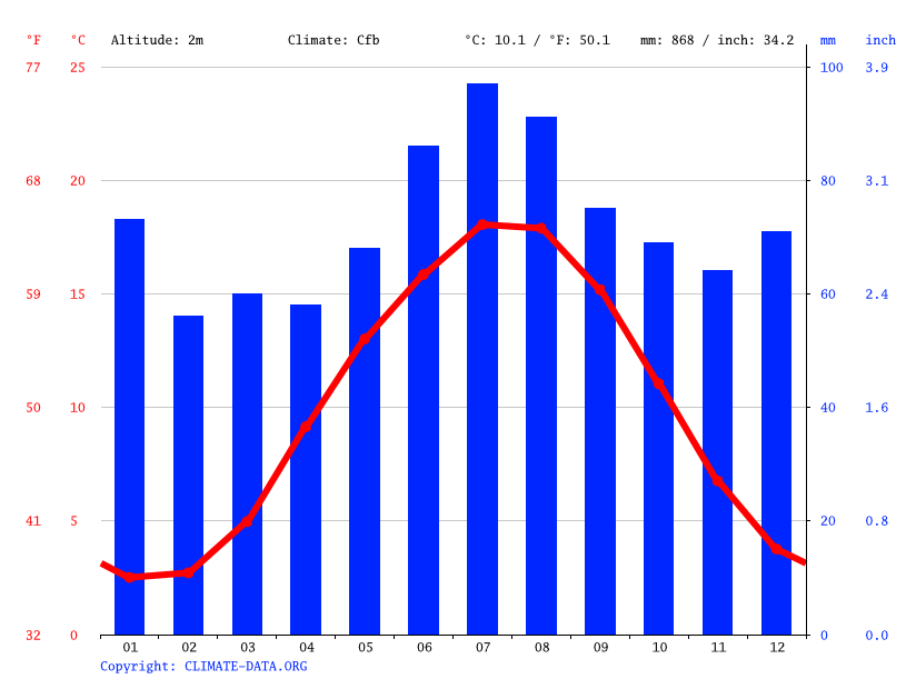 Climate graph // Weather by Month, Bremerhaven