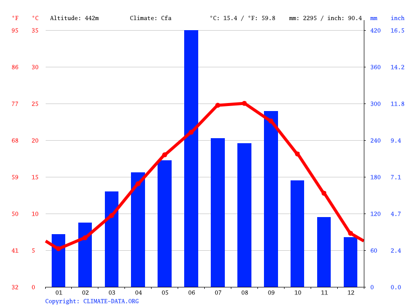 Climate graph // Weather by Month, Mimata