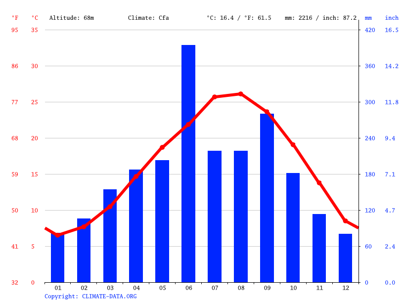 Climate graph // Weather by Month, Shintomi