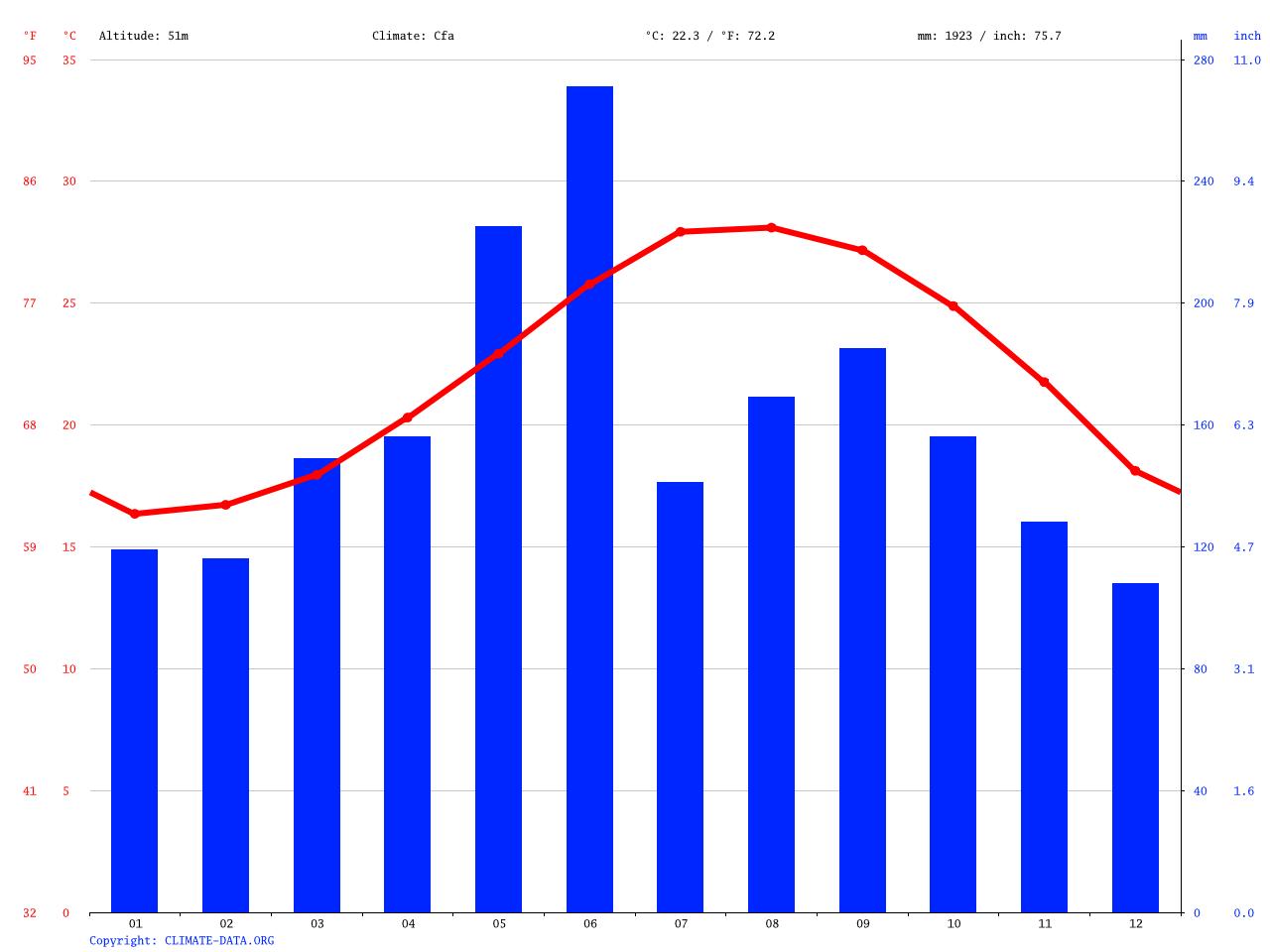 気候:和泊町-気候グラフ、気温グラフ、雨温図 - Climate-Data.org