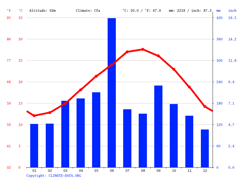Climate graph // Weather by Month, Nakatane