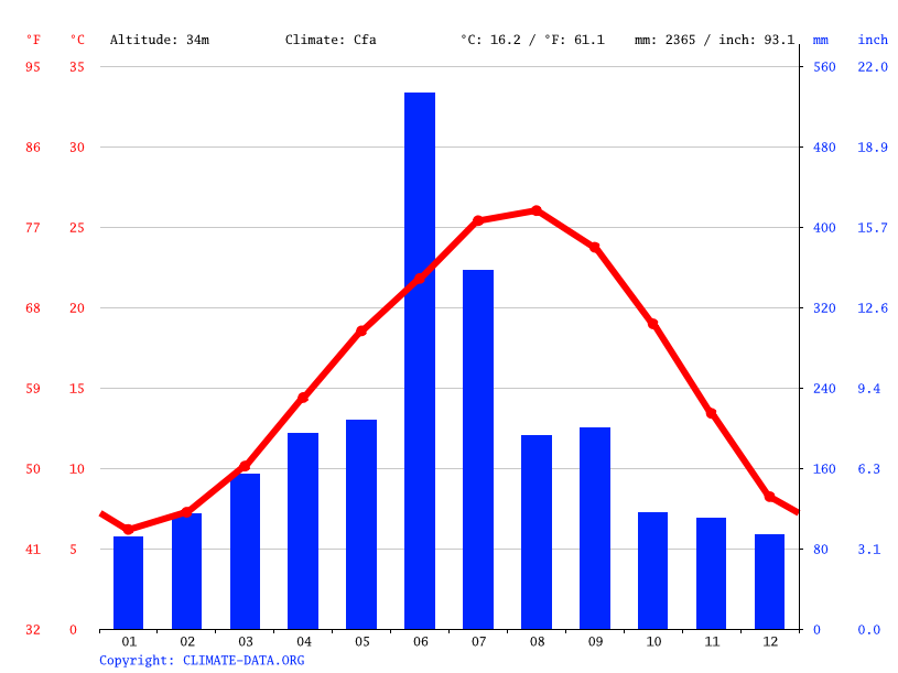 Climate graph // Weather by Month, Satsuma