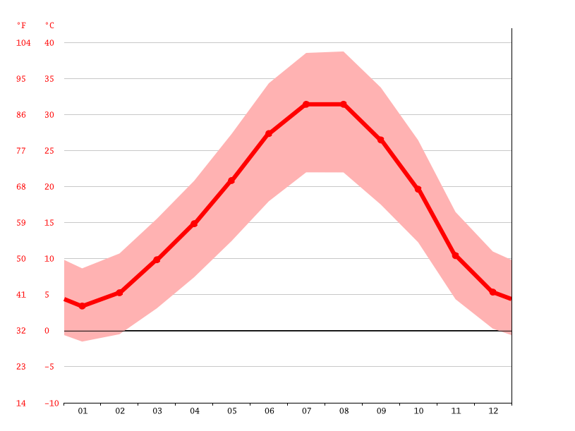 Temperature graph, Sulaymaniyah