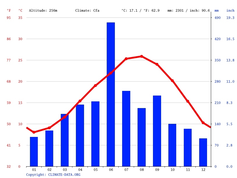 Climate graph // Weather by Month, Kinko