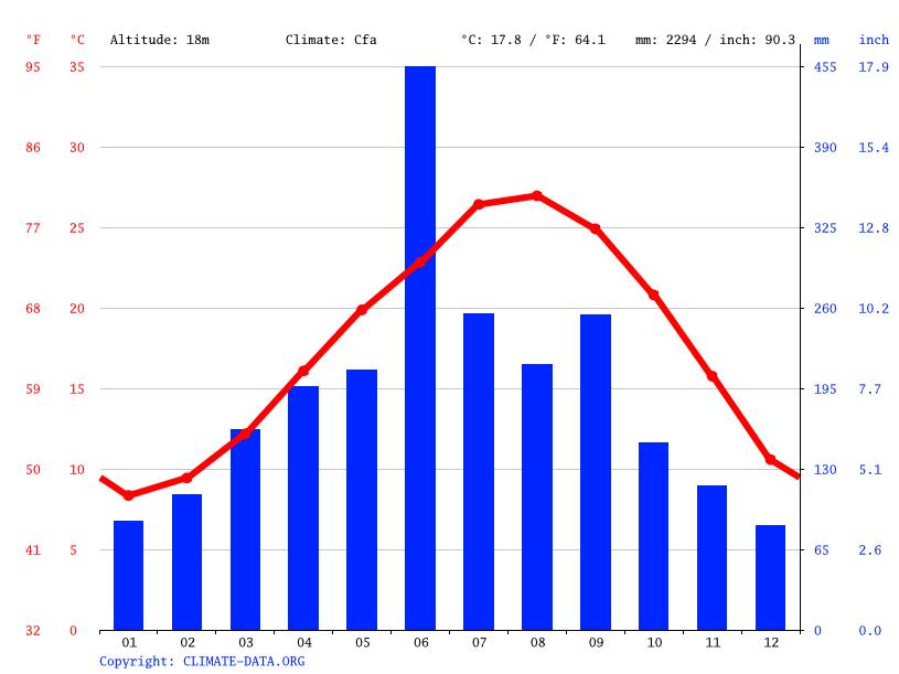 気候:東串良町-気候グラフ、気温グラフ、雨温図 - Climate-Data.org
