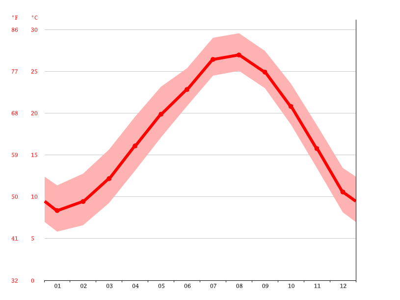 Temperature graph, Higashikushira
