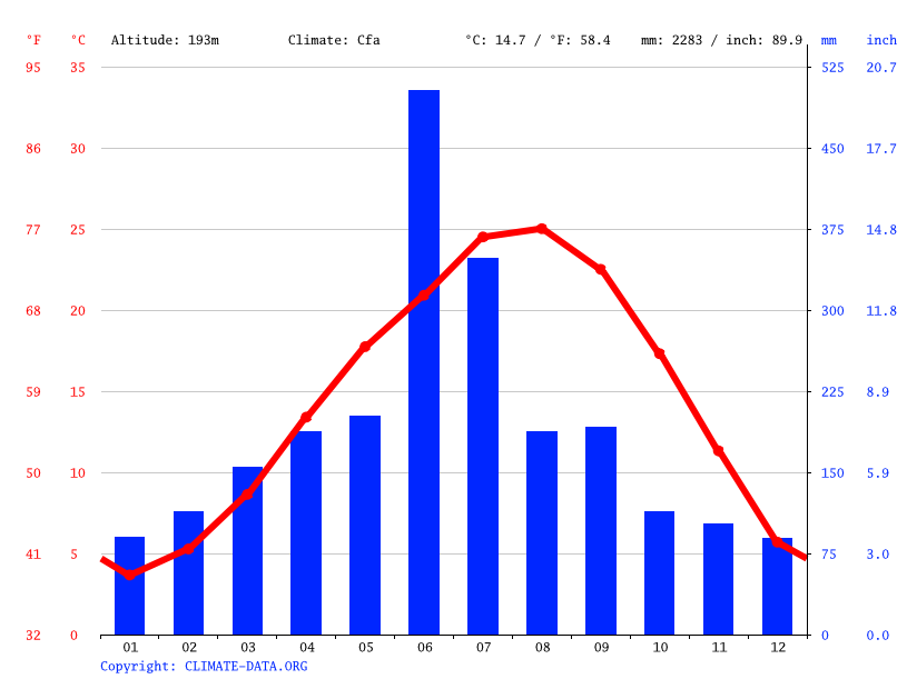 Climate graph // Weather by Month, Nishiki