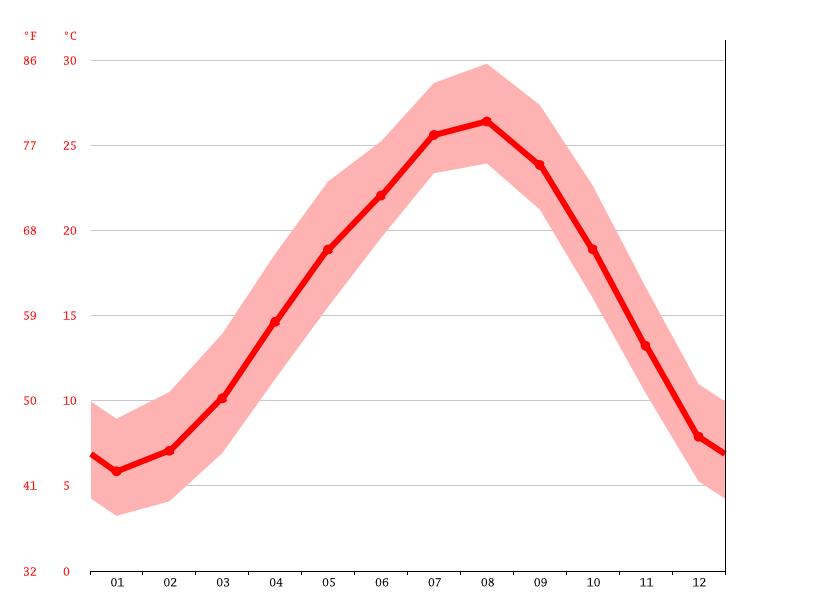 気候:津奈木町-気候グラフ、気温グラフ、雨温図 - Climate-Data.org