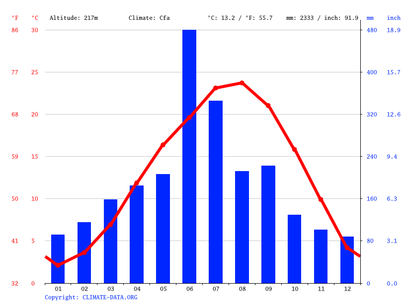 Climate graph // Weather by Month, Misato