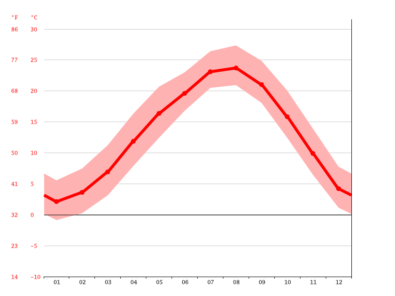 average temperature, Misato